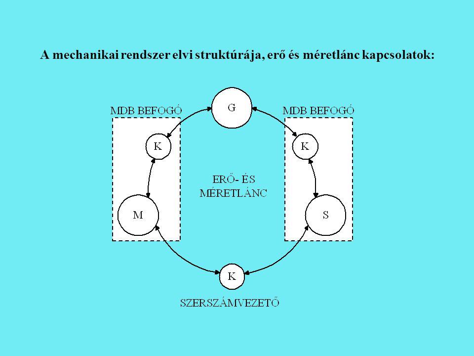 A mechanikai rendszer elvi struktúrája, erő és méretlánc kapcsolatok: