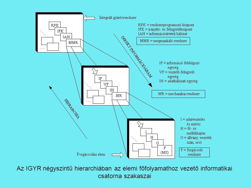 Az IGYR négyszintű hierarchiában az elemi főfolyamathoz vezető informatikai csatorna szakaszai