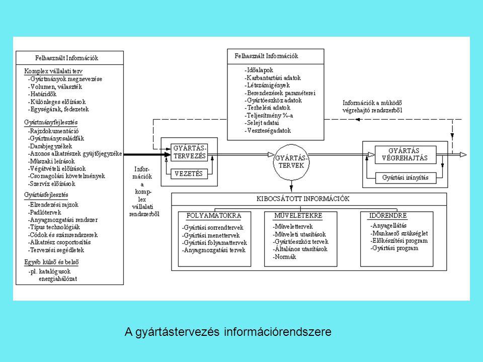 A gyártástervezés információrendszere
