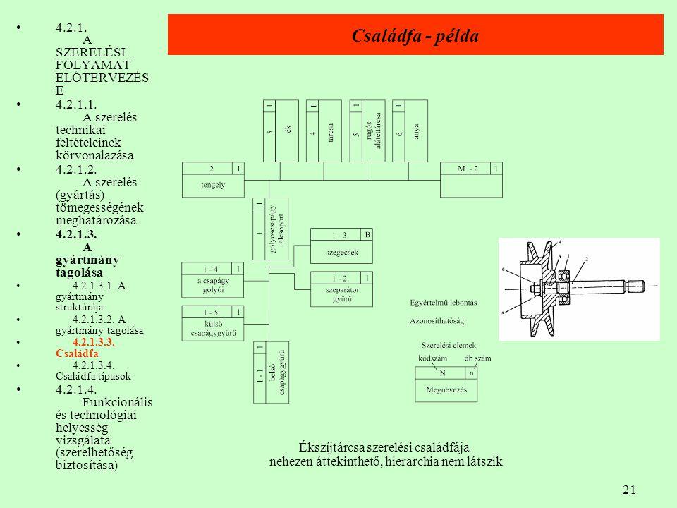 Családfa - példa 4.2.1. A SZERELÉSI FOLYAMAT ELŐTERVEZÉSE