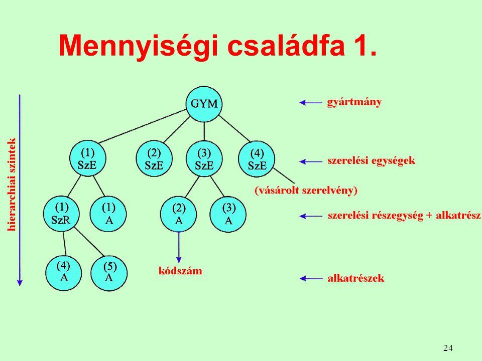 Mennyiségi családfa 1.