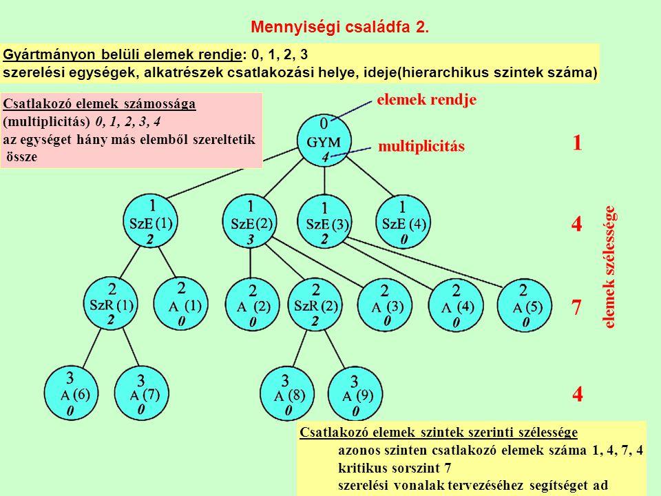 Mennyiségi családfa 2. Gyártmányon belüli elemek rendje: 0, 1, 2, 3