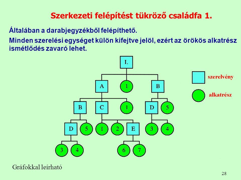Szerkezeti felépítést tükröző családfa 1.