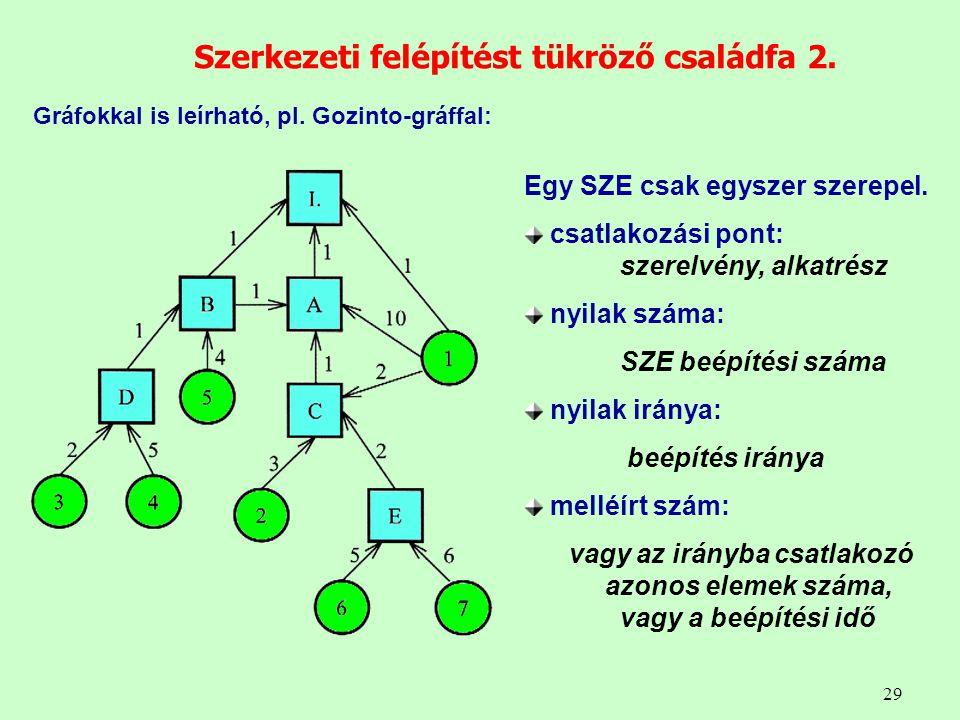 Szerkezeti felépítést tükröző családfa 2.