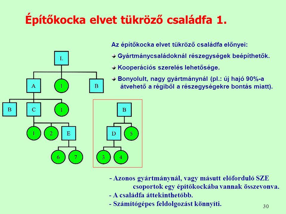 Építőkocka elvet tükröző családfa 1.