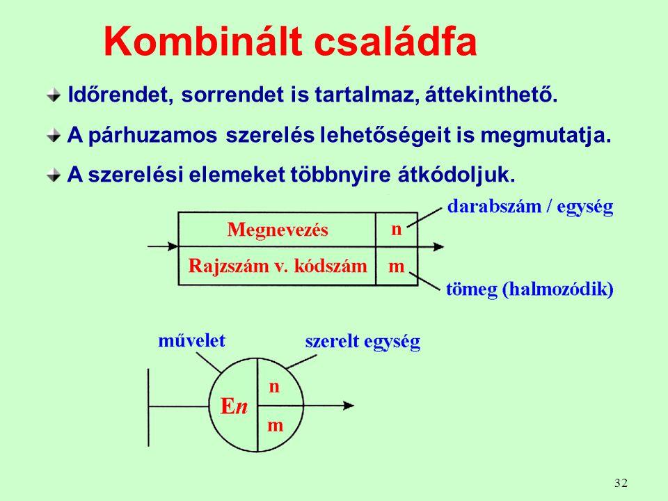 Kombinált családfa Időrendet, sorrendet is tartalmaz, áttekinthető.
