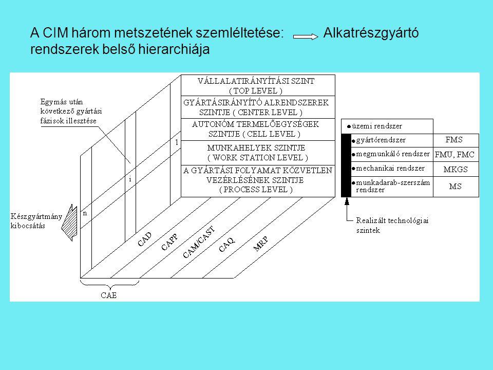 A CIM három metszetének szemléltetése: Alkatrészgyártó rendszerek belső hierarchiája