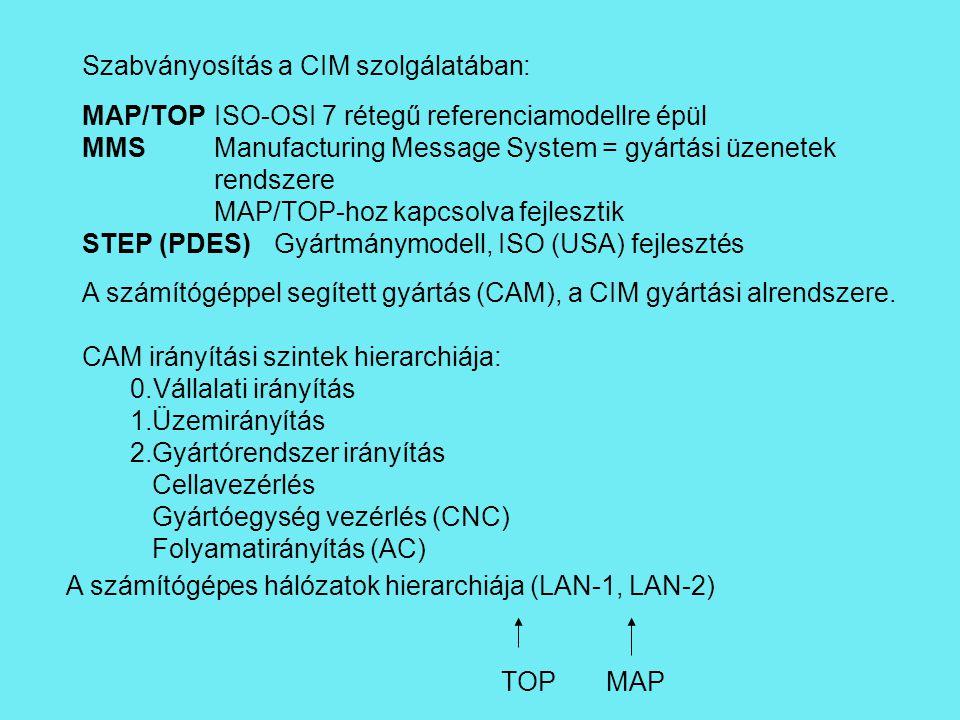 Szabványosítás a CIM szolgálatában: