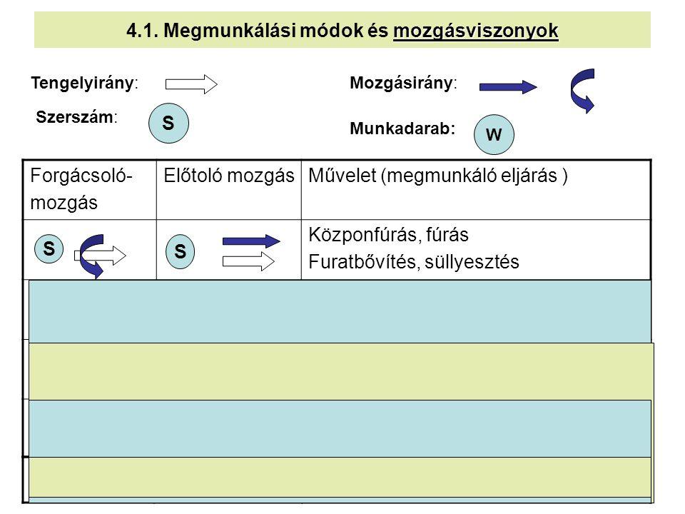 4.1. Megmunkálási módok és mozgásviszonyok