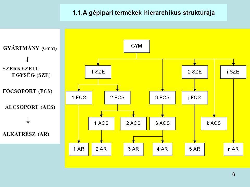 1.1.A gépipari termékek hierarchikus struktúrája