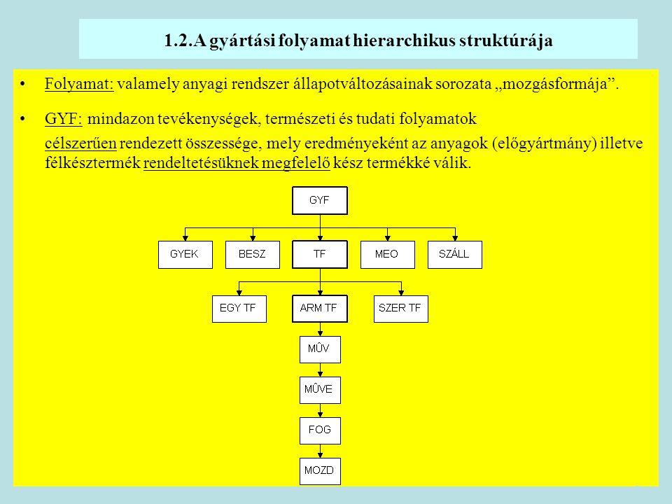 1.2.A gyártási folyamat hierarchikus struktúrája