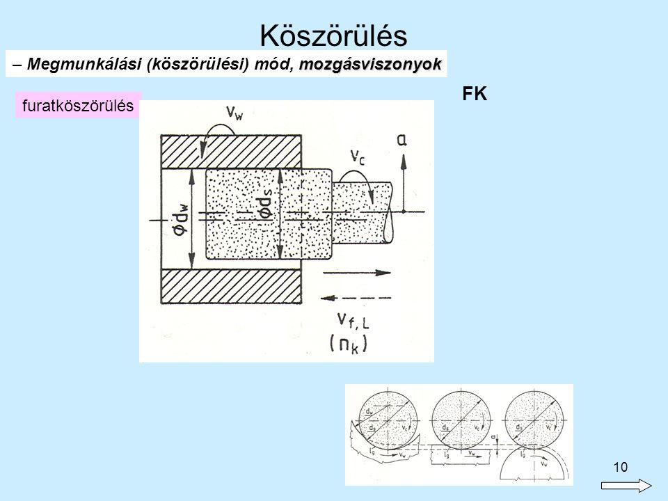 Köszörülés FK – Megmunkálási (köszörülési) mód, mozgásviszonyok