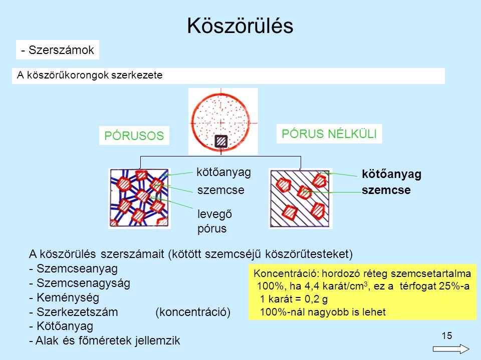 Köszörülés - Szerszámok PÓRUSOS PÓRUS NÉLKÜLI kötőanyag kötőanyag
