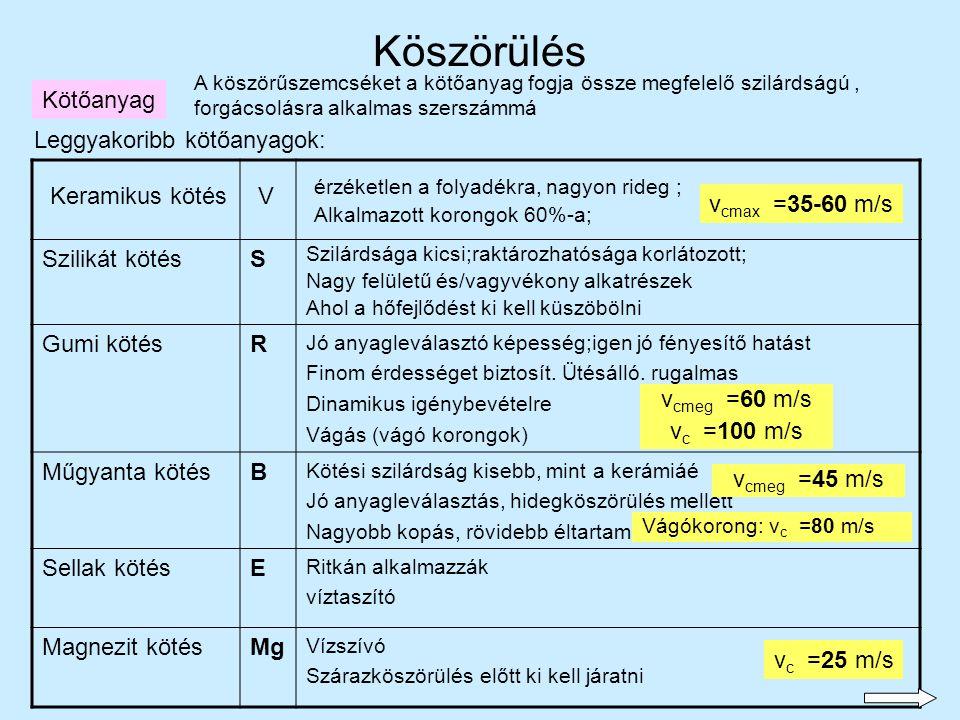 Köszörülés Kötőanyag Leggyakoribb kötőanyagok: Szilikát kötés S