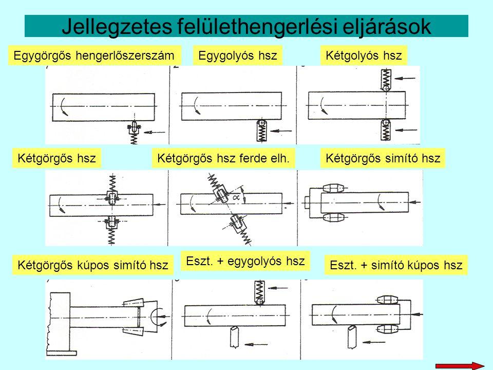 Jellegzetes felülethengerlési eljárások