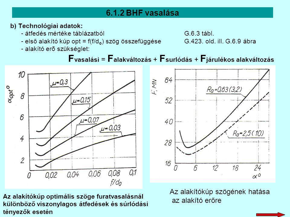 6.1.2 BHF vasalása Az alakítókúp szögének hatása az alakító erőre