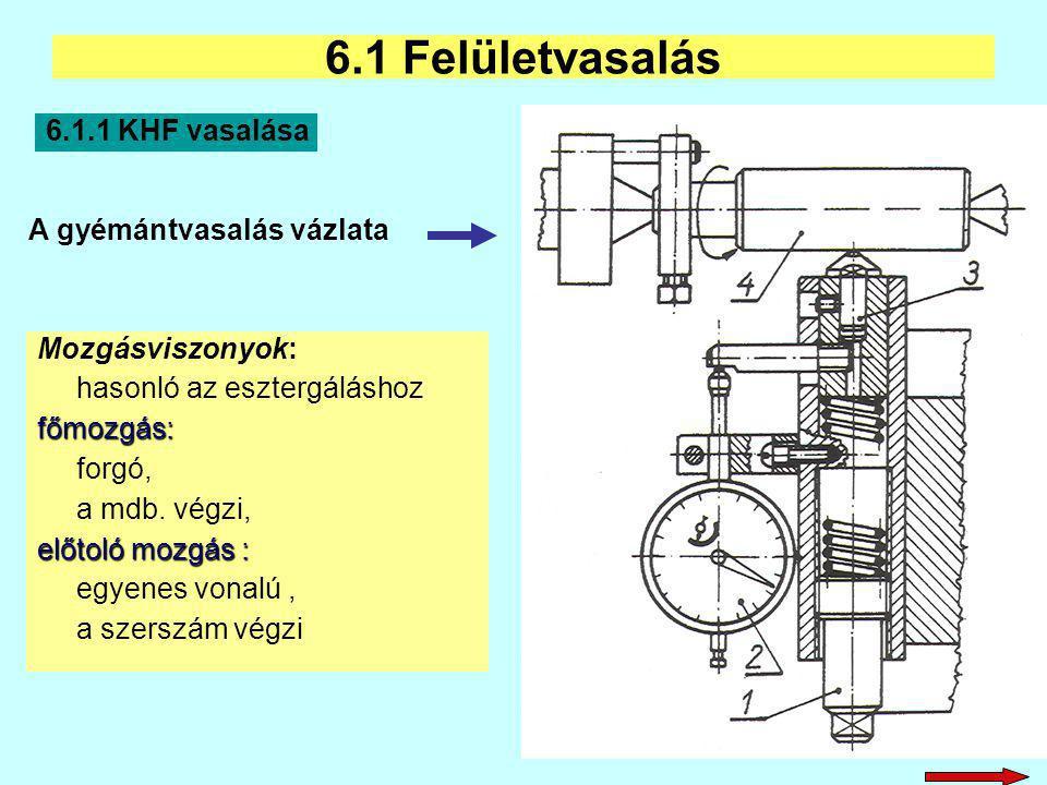 6.1 Felületvasalás 6.1.1 KHF vasalása A gyémántvasalás vázlata