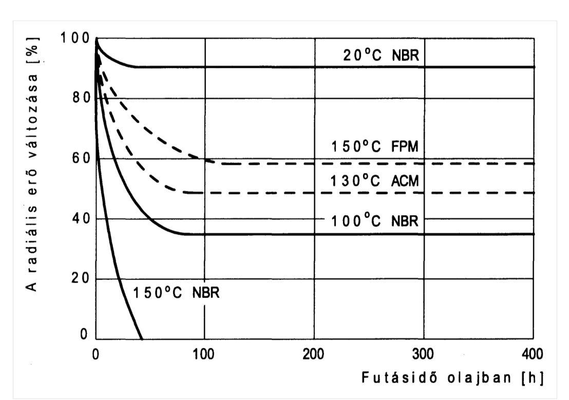 A radiális erő változása rugó nélküli radiális tengelytömítésben, a futásidő, az olajfürdő hőmérséklete és a tömítés anyagának függvényében.