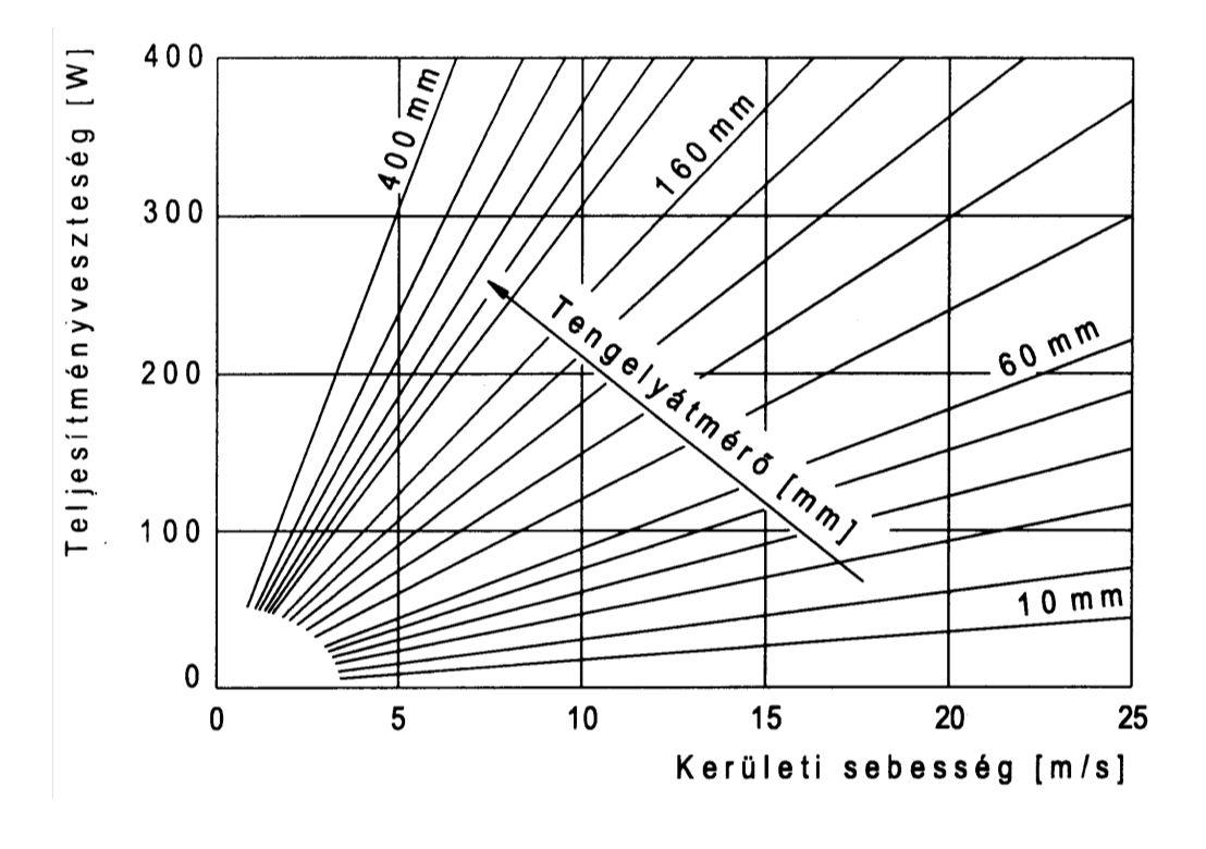 Szimering súrlódási teljesítményvesztesége a kerületi sebesség és a tengelyátérő függvényében