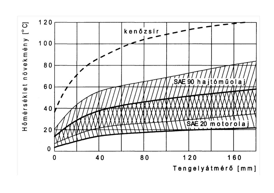 A tömített közeg hatása a tömítőrésben kialakuló hőmérséklet növekményére