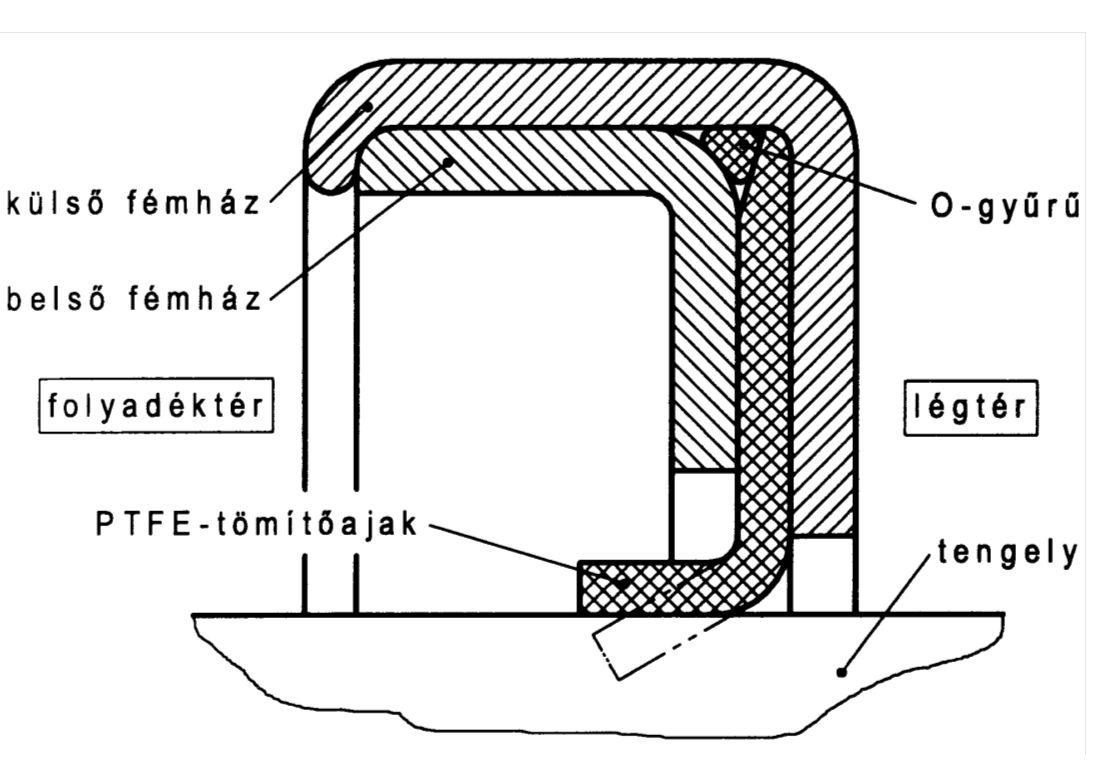 Megoldást jelenthet az ábrán látható szerkezetű tengelytömítő gyűrű, ahol a tömítőajak nagy kopásállóságú, kis súrlódású, széntöltésű teflon kompozitból készül.