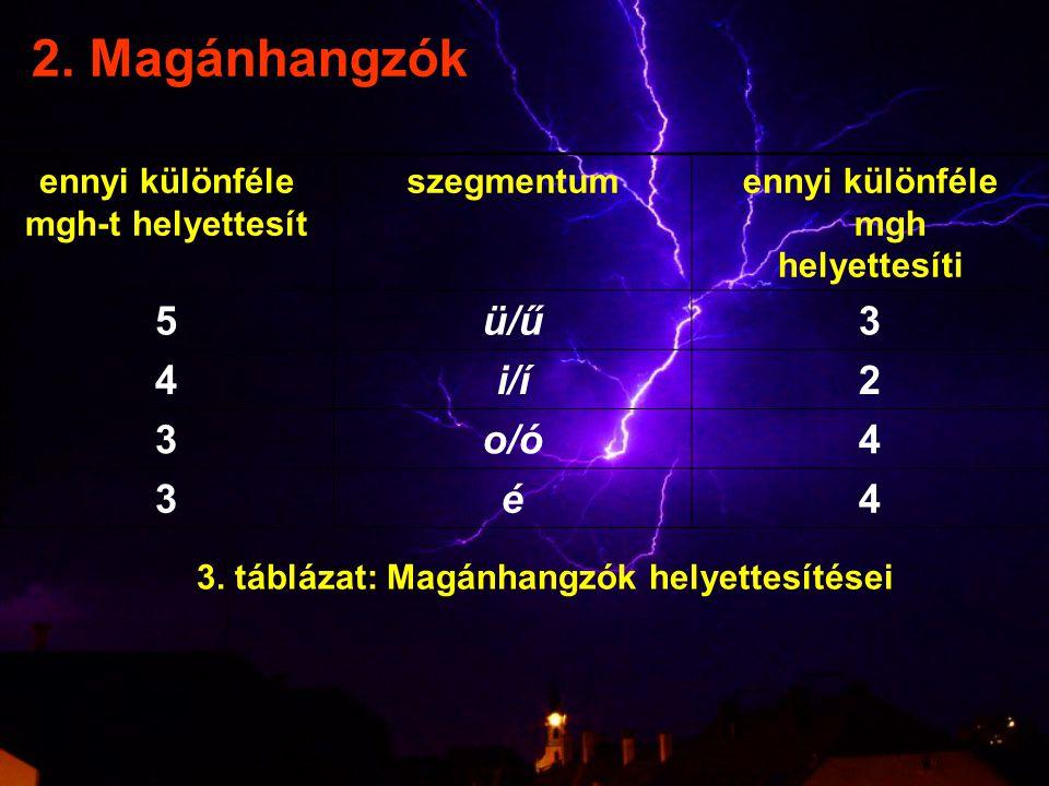 2. Magánhangzók 5 ü/ű 3 4 i/í 2 o/ó é ennyi különféle