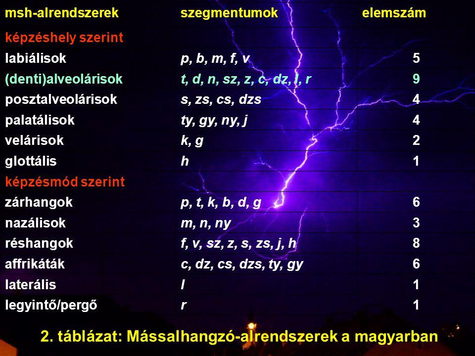 2. táblázat: Mássalhangzó-alrendszerek a magyarban