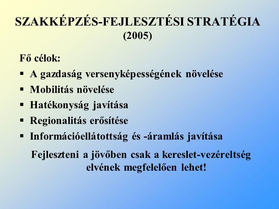 SZAKKÉPZÉS-FEJLESZTÉSI STRATÉGIA (2005)