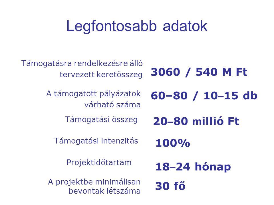 Legfontosabb adatok 3060 / 540 M Ft 60–80 / 10–15 db 20–80 millió Ft