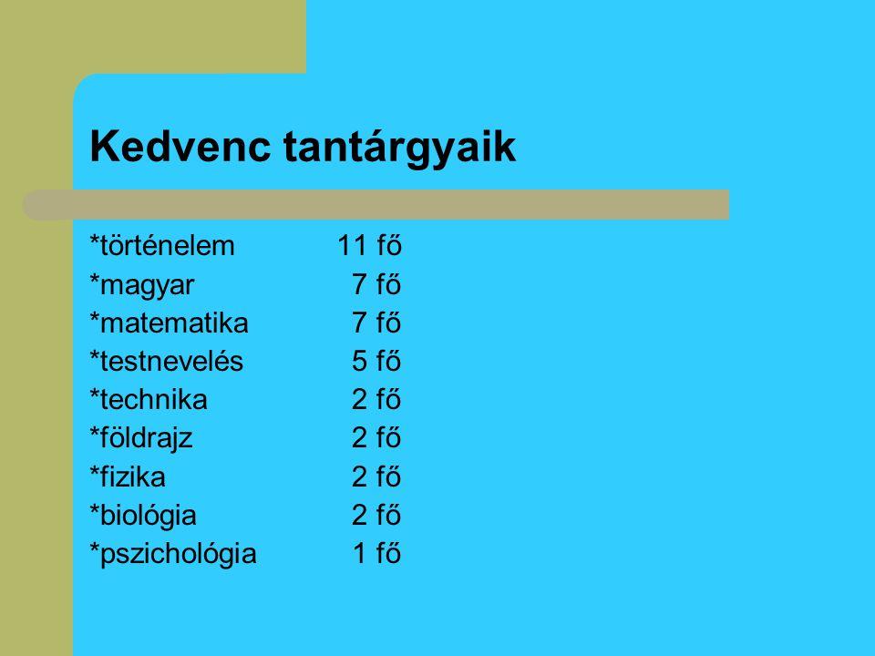 Kedvenc tantárgyaik *történelem 11 fő *magyar 7 fő *matematika 7 fő