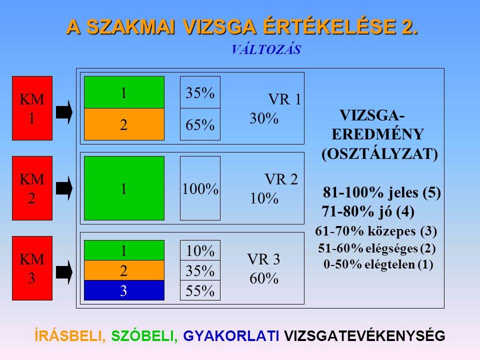 A SZAKMAI VIZSGA ÉRTÉKELÉSE 2. VÁLTOZÁS