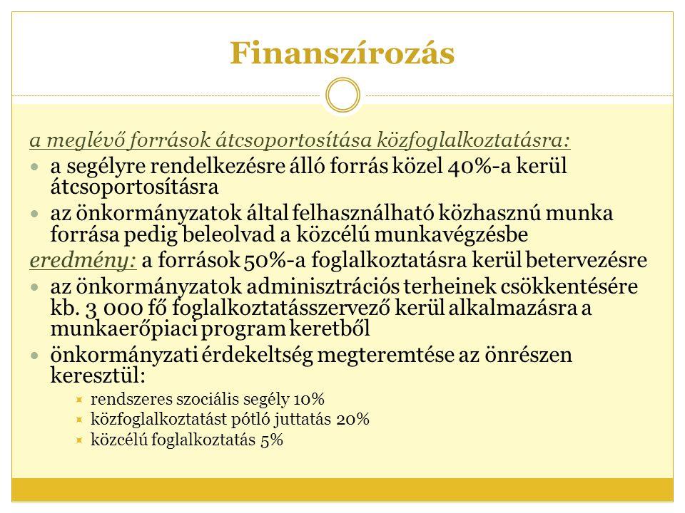 Finanszírozás a meglévő források átcsoportosítása közfoglalkoztatásra: a segélyre rendelkezésre álló forrás közel 40%-a kerül átcsoportosításra.