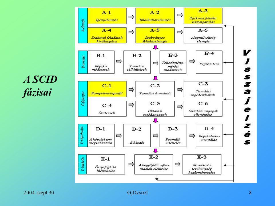 A SCID fázisai 2004.szept.30. GjDzsozi