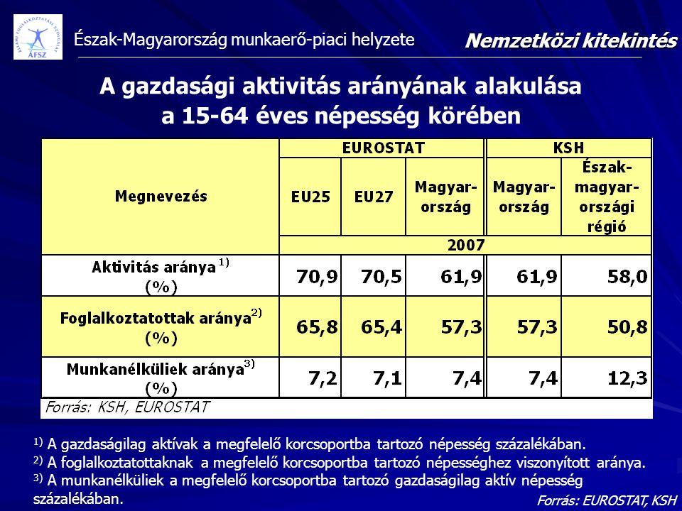 A gazdasági aktivitás arányának alakulása