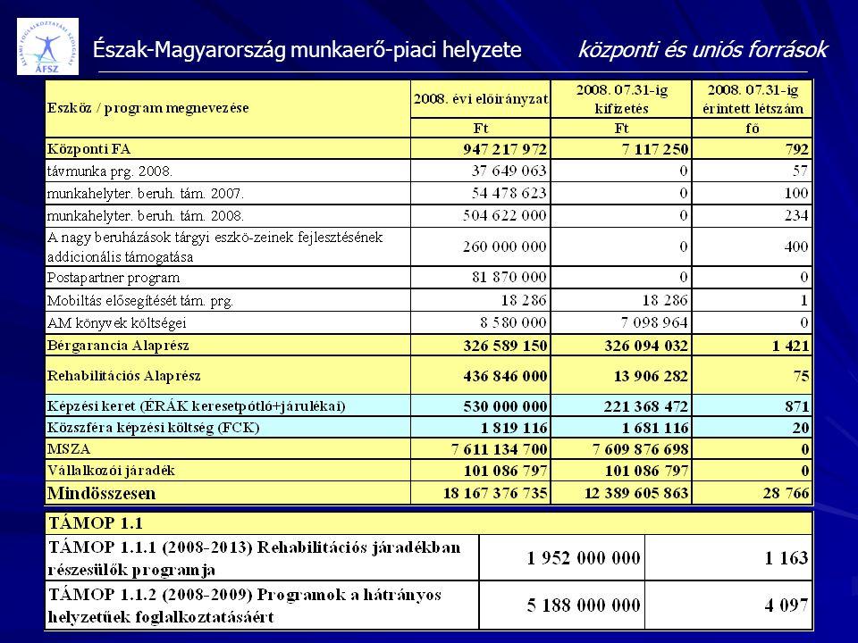 központi és uniós források