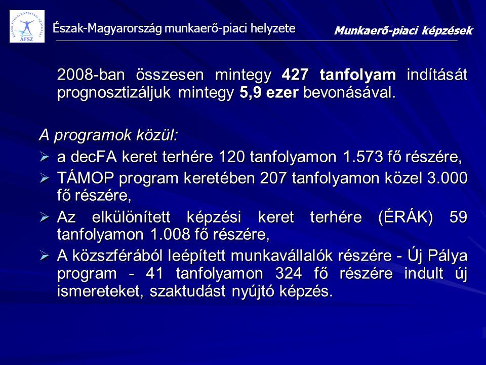 a decFA keret terhére 120 tanfolyamon 1.573 fő részére,
