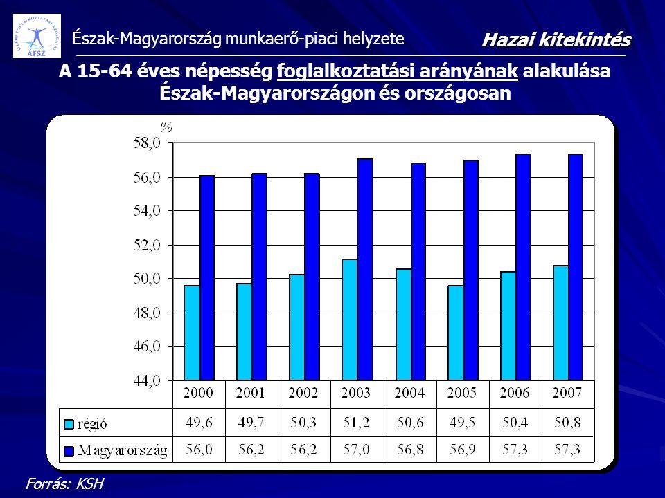 A 15-64 éves népesség foglalkoztatási arányának alakulása