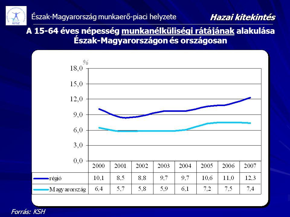 A 15-64 éves népesség munkanélküliségi rátájának alakulása