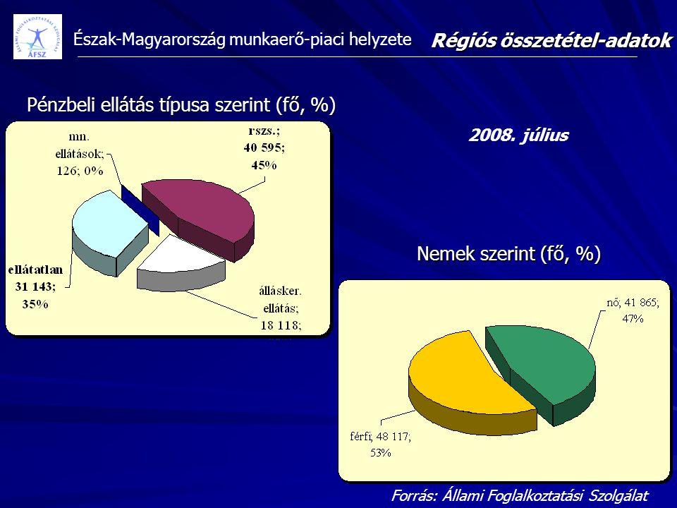 Pénzbeli ellátás típusa szerint (fő, %)