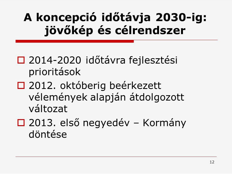 A koncepció időtávja 2030-ig: jövőkép és célrendszer