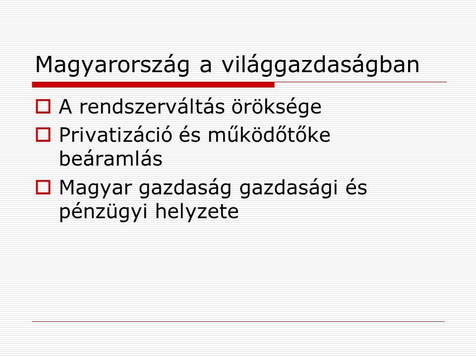 Magyarország a világgazdaságban