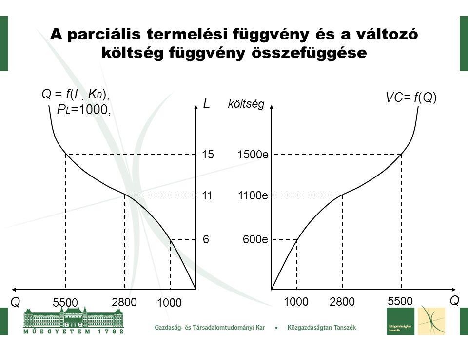 A parciális termelési függvény és a változó költség függvény összefüggése