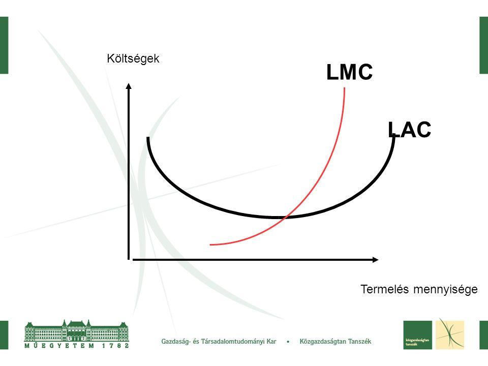 Költségek LMC LAC Termelés mennyisége