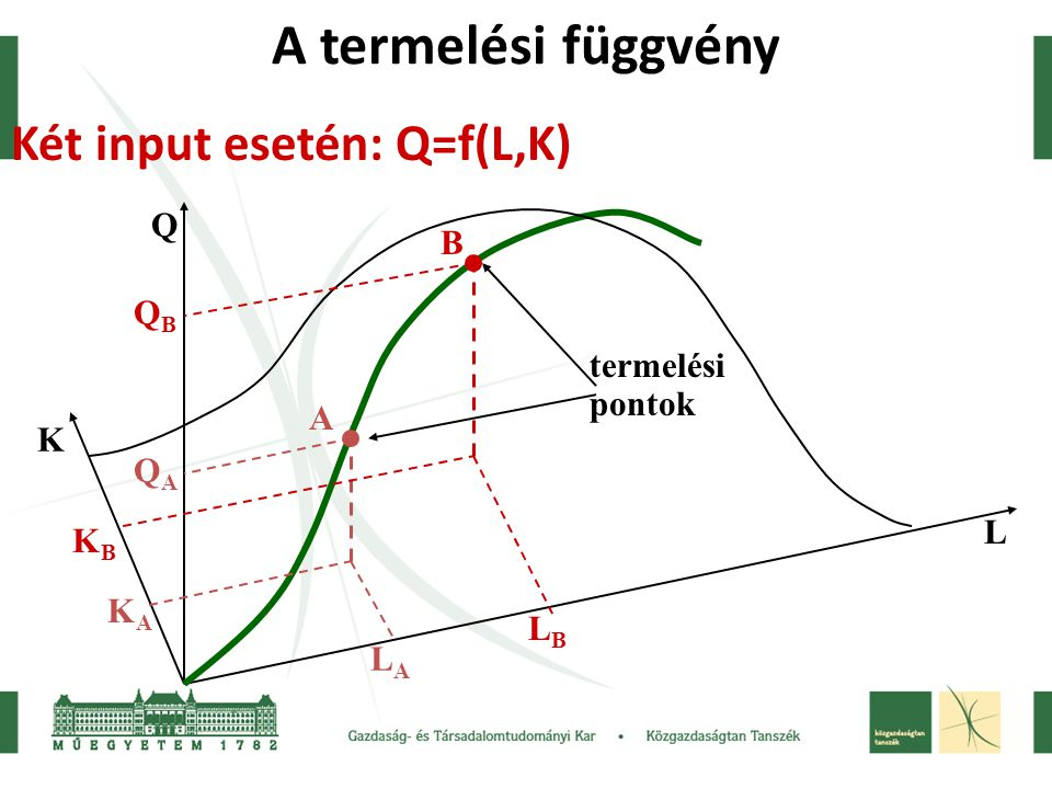 A termelési függvény Két input esetén: Q=f(L,K) Q B QB