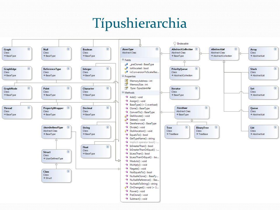 Típushierarchia