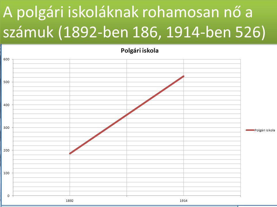 A polgári iskoláknak rohamosan nő a számuk (1892-ben 186, 1914-ben 526)