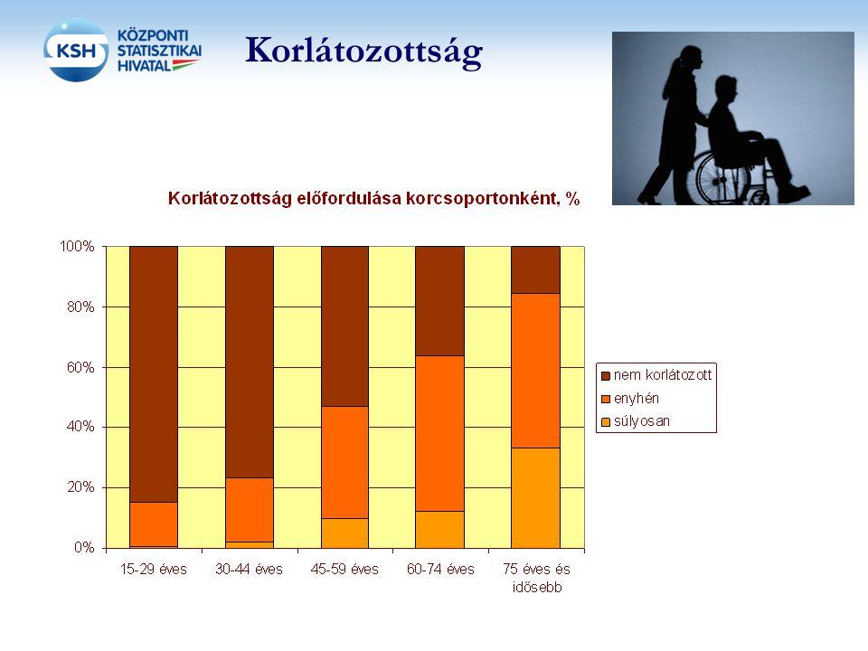 Korlátozottság 2012. 11. 24.