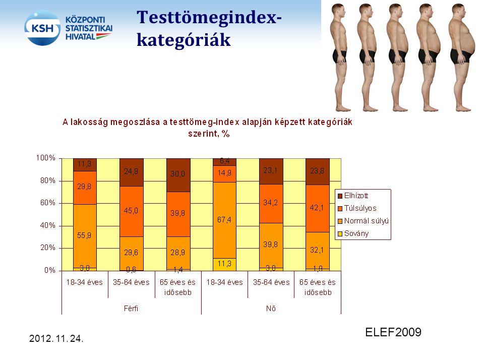 Testtömegindex- kategóriák