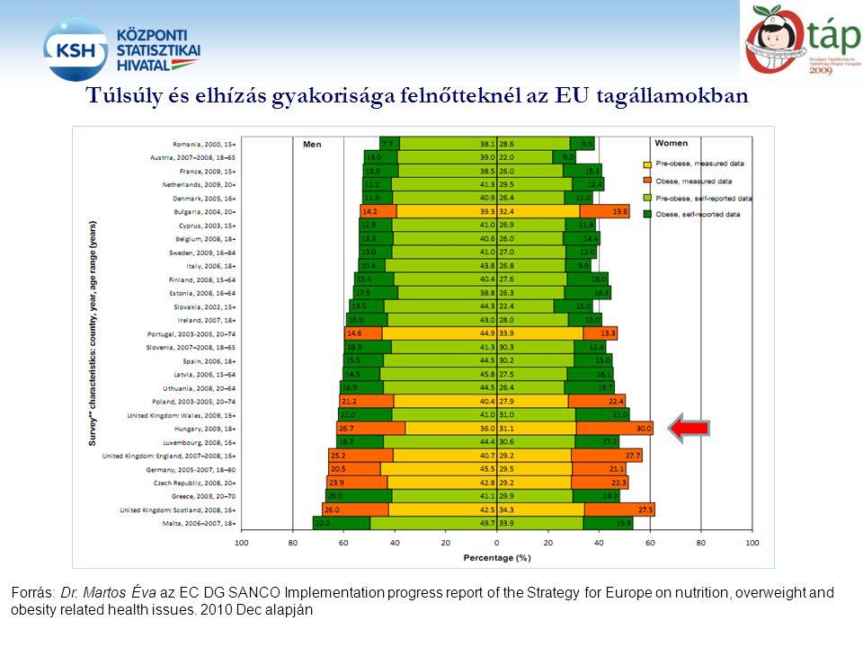 Túlsúly és elhízás gyakorisága felnőtteknél az EU tagállamokban