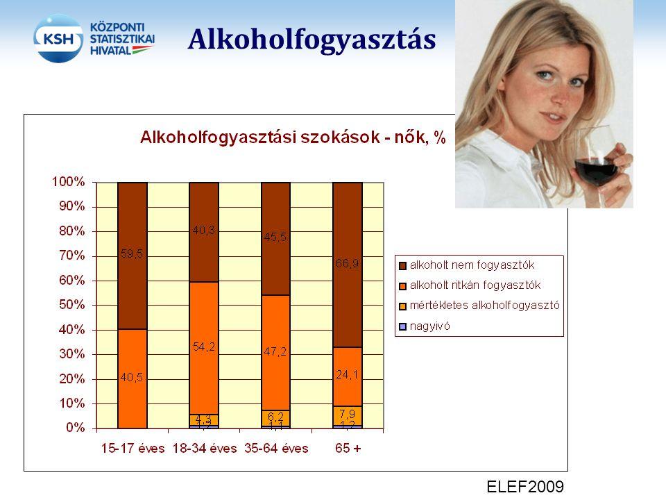 Alkoholfogyasztás 2012. 11. 24. ELEF2009